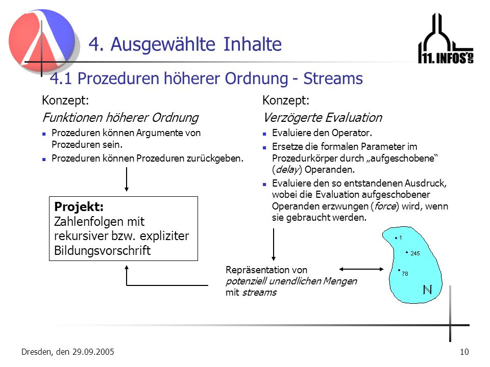 4. Ausgewählte Inhalte 4.1 Prozeduren höherer Ordnung - Streams
