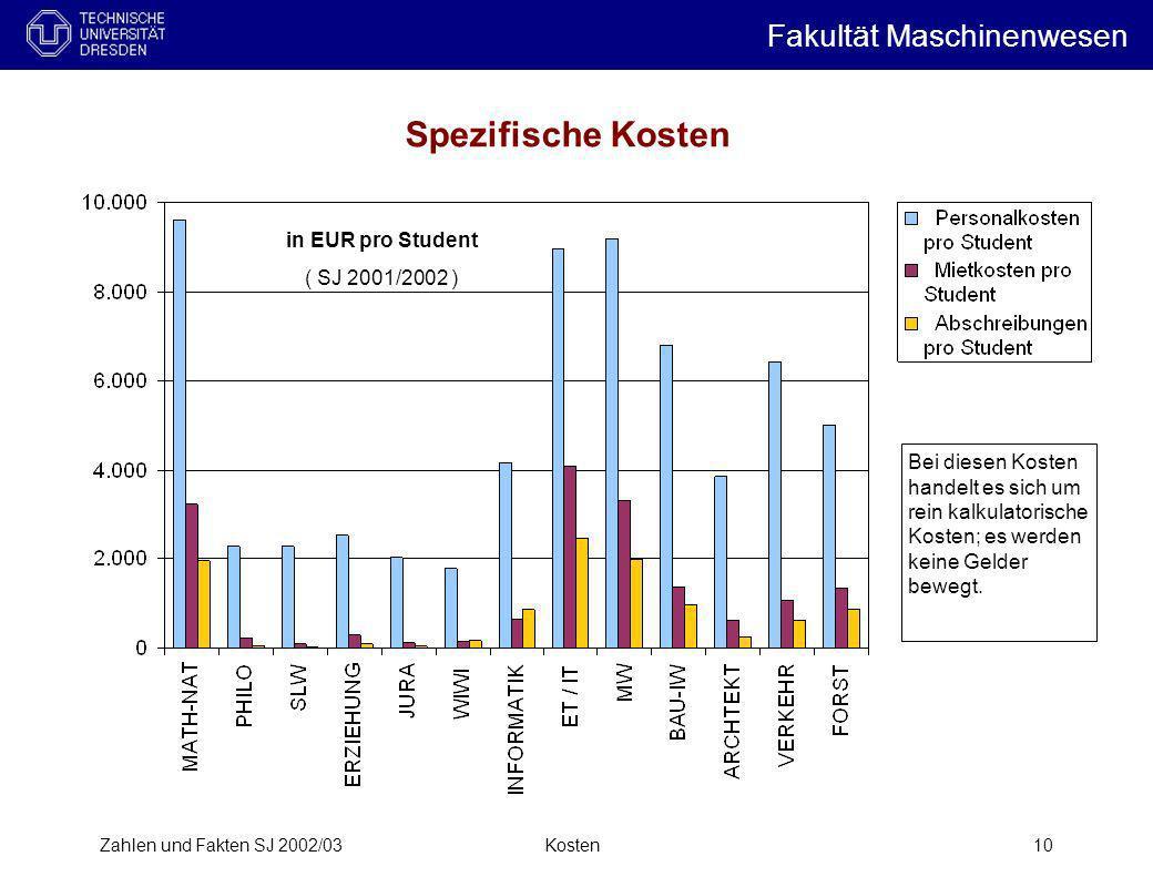 Spezifische Kosten Fakultät Maschinenwesen i in EUR pro Student