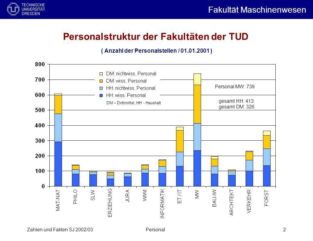 Personalstruktur der Fakultäten der TUD