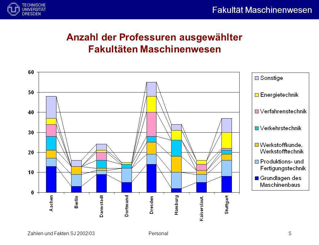 Anzahl der Professuren ausgewählter Fakultäten Maschinenwesen