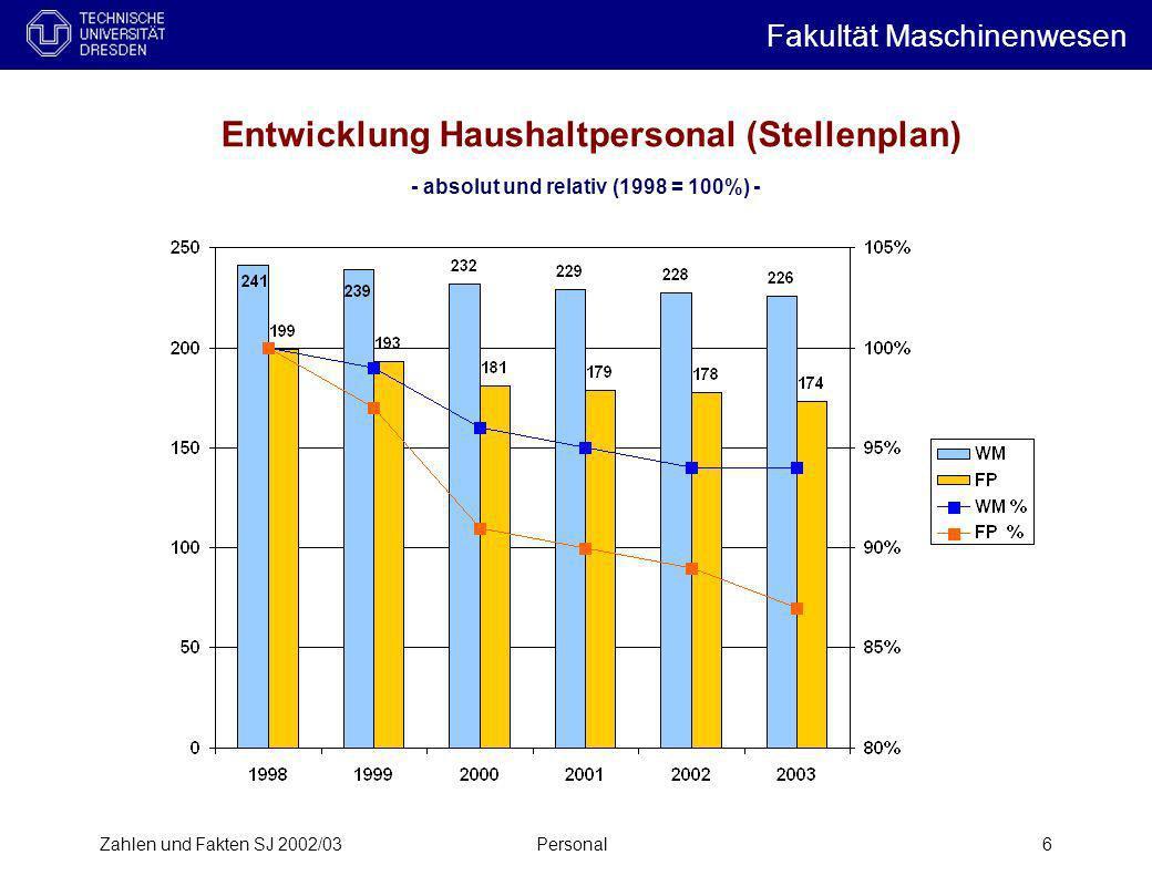 Entwicklung Haushaltpersonal (Stellenplan)