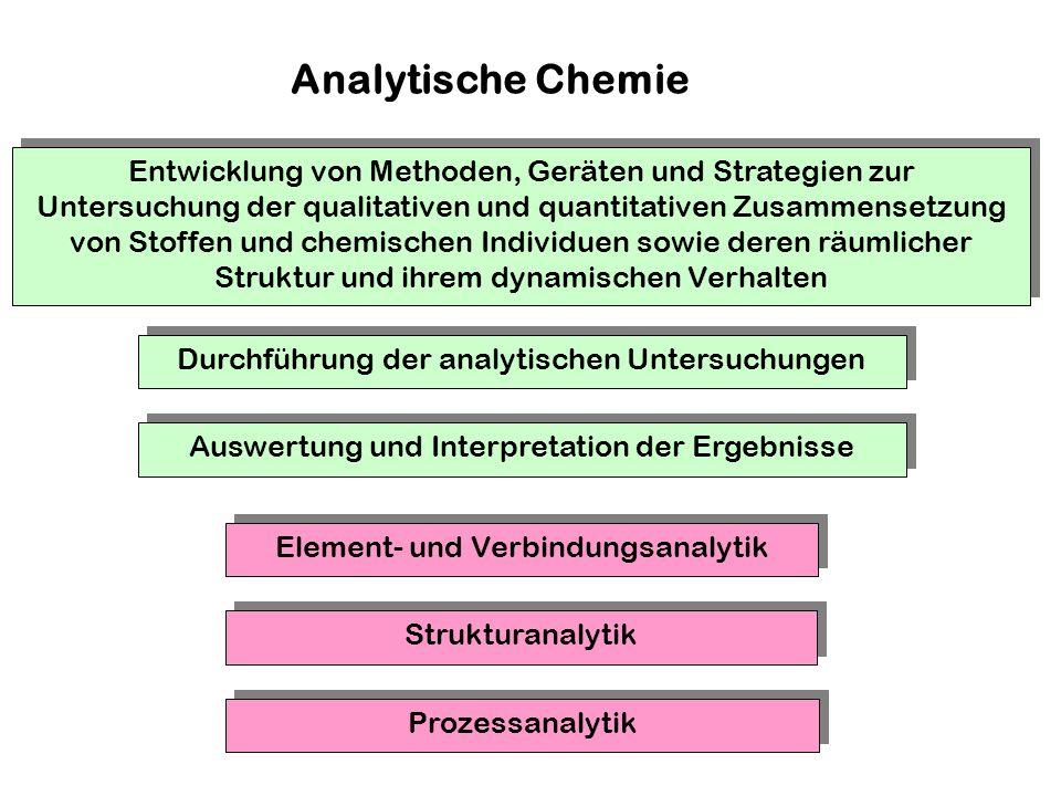 Entwicklung von Methoden, Geräten und Strategien zur Untersuchung der qualitativen und quantitativen Zusammensetzung von Stoffen und chemischen Individuen sowie deren räumlicher Struktur und ihrem dynamischen Verhalten