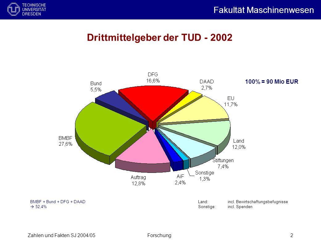 Drittmittelgeber der TUD - 2002