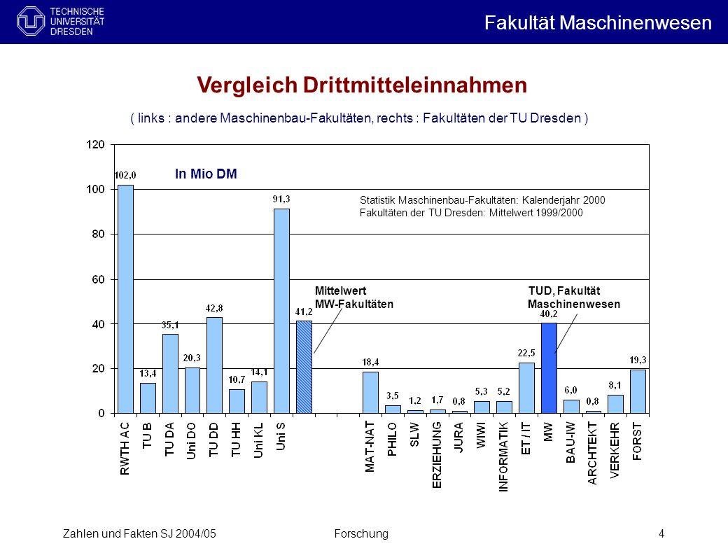 Vergleich Drittmitteleinnahmen