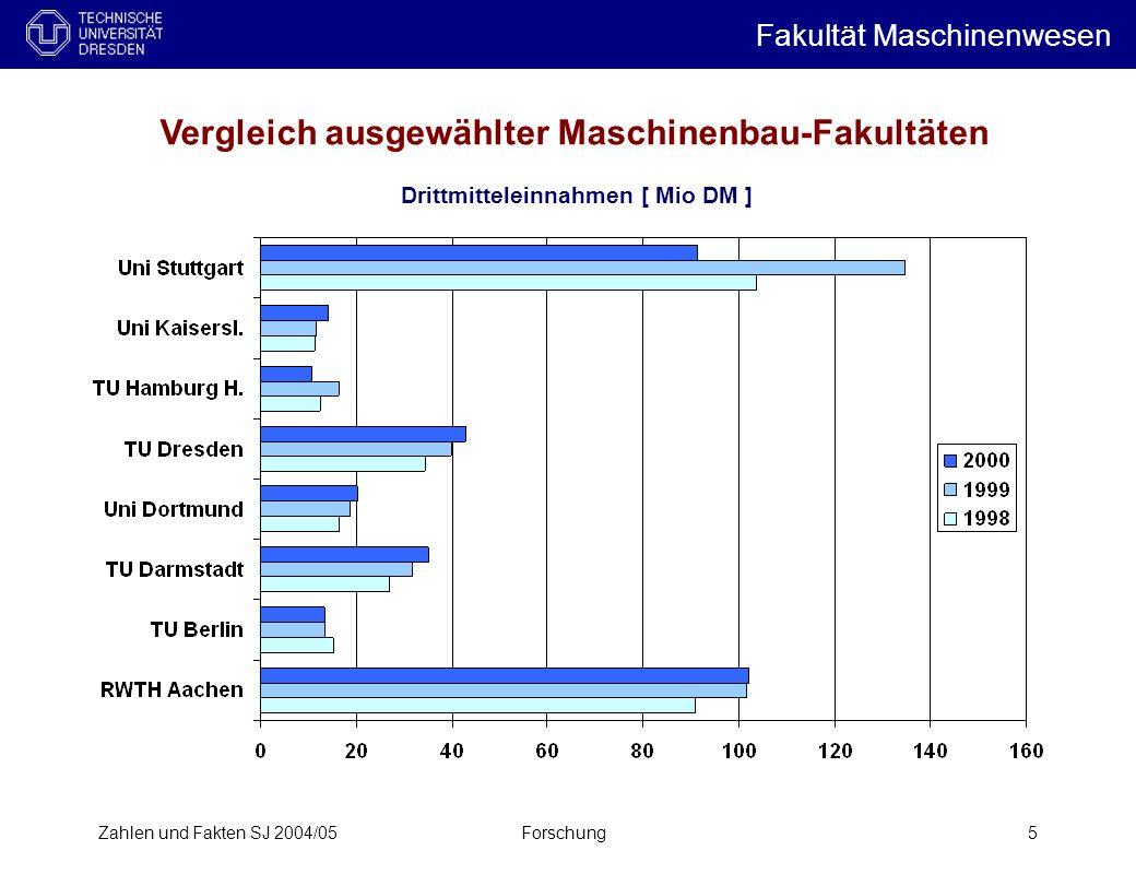 Vergleich ausgewählter Maschinenbau-Fakultäten