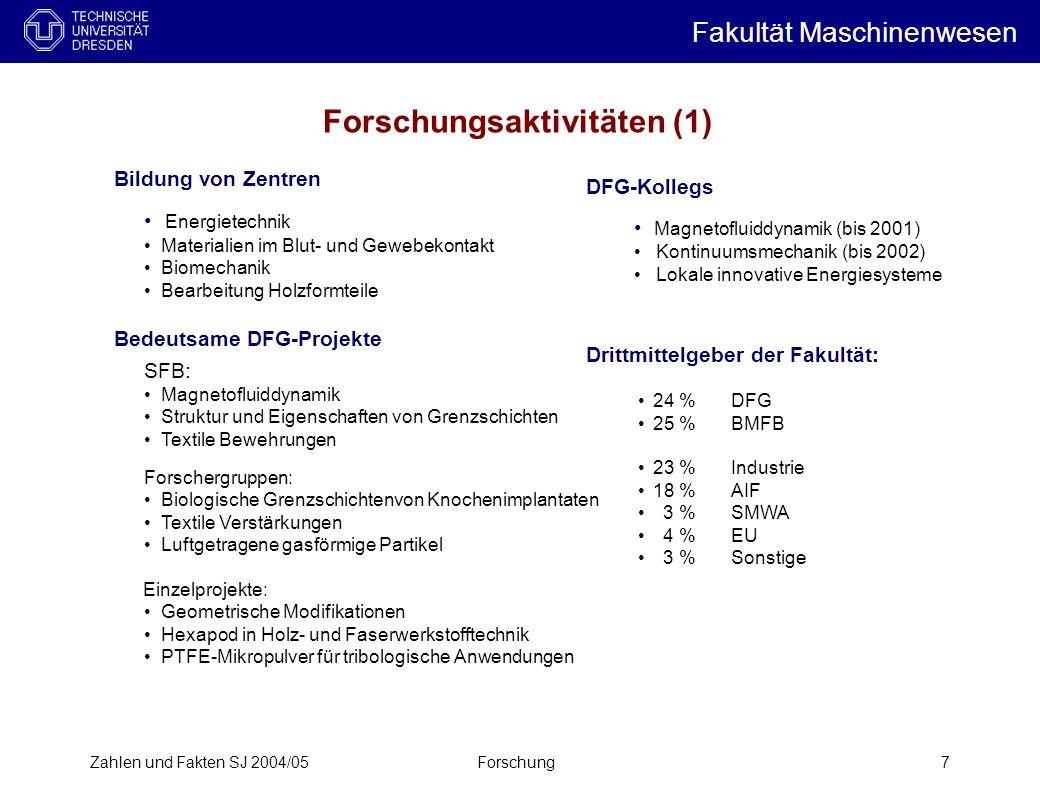 Forschungsaktivitäten (1)