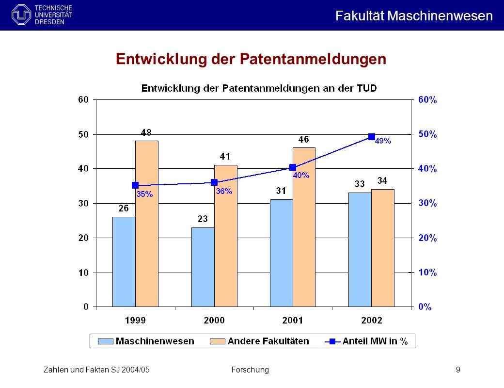 Entwicklung der Patentanmeldungen