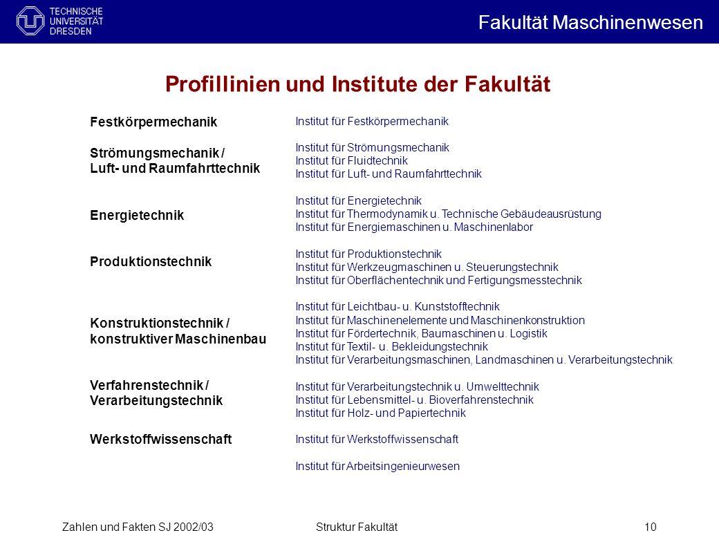 Profillinien und Institute der Fakultät