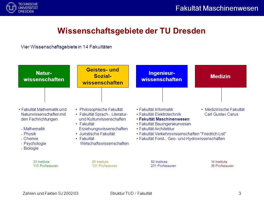 Wissenschaftsgebiete der TU Dresden
