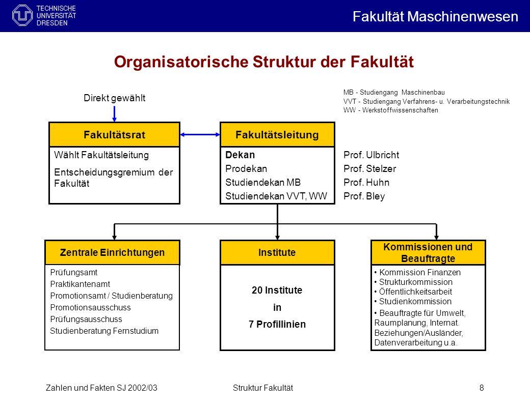 Organisatorische Struktur der Fakultät
