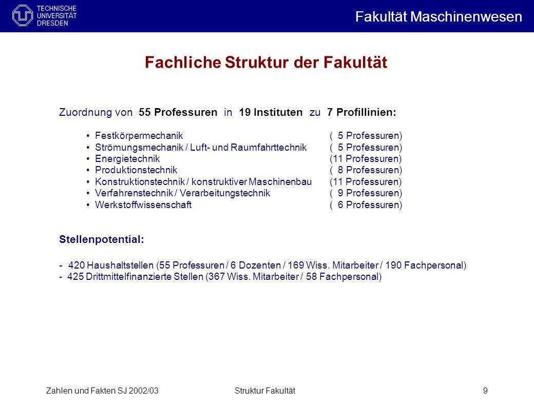 Fachliche Struktur der Fakultät