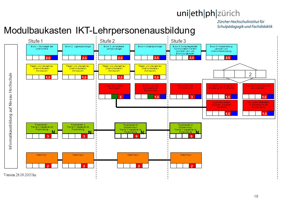 Modulbaukasten IKT-Lehrpersonenausbildung