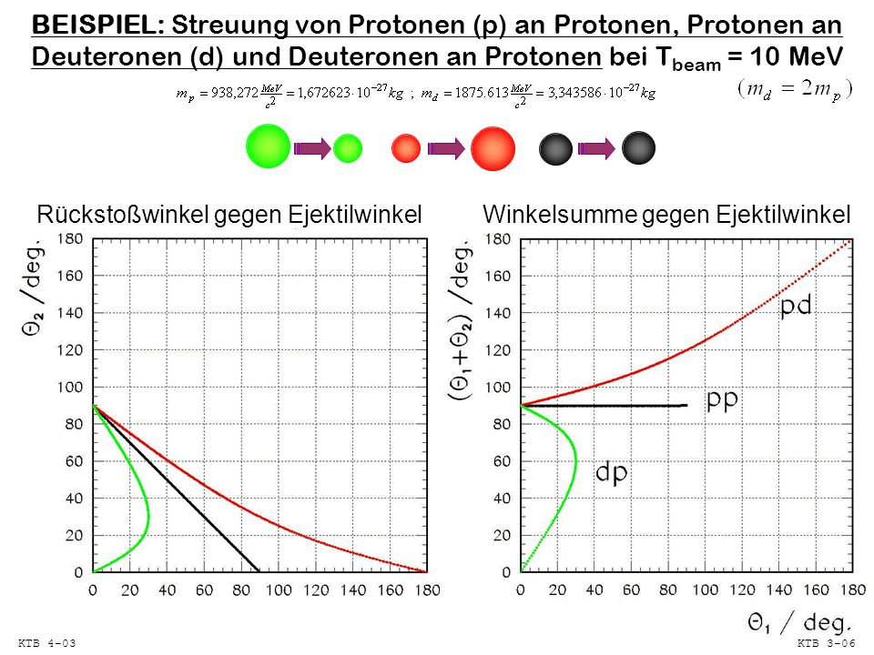 BEISPIEL: Streuung von Protonen (p) an Protonen, Protonen an Deuteronen (d) und Deuteronen an Protonen bei Tbeam = 10 MeV