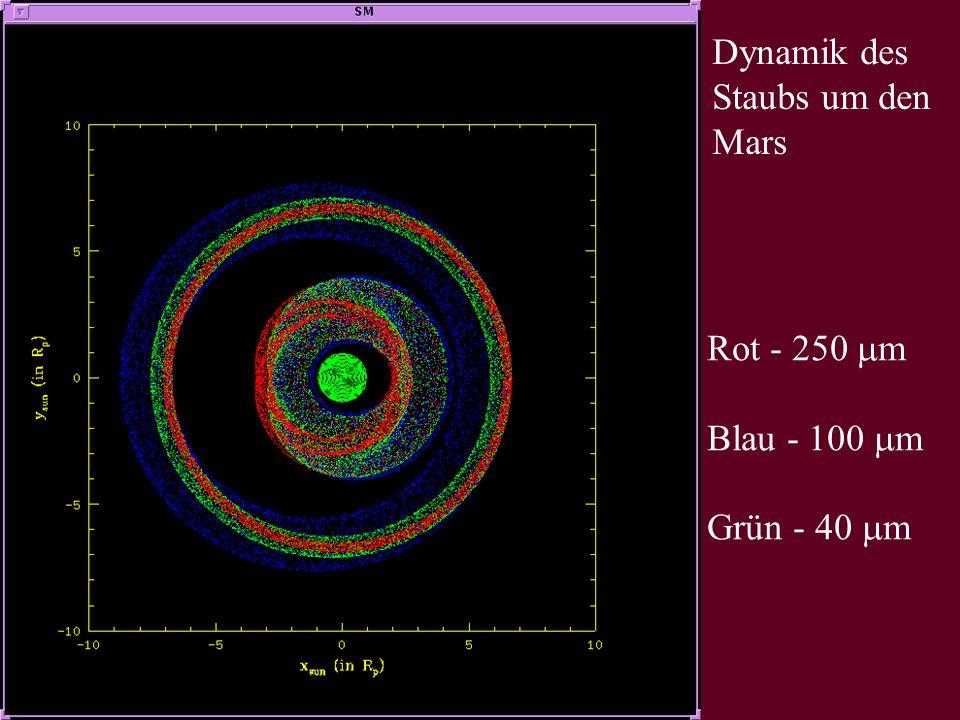 Dynamik des Staubs um den Mars Rot - 250 m Blau - 100 m Grün - 40 m