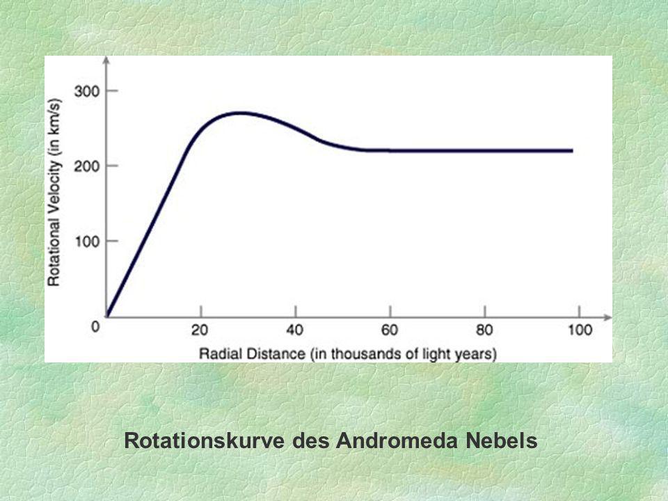 Rotationskurve des Andromeda Nebels