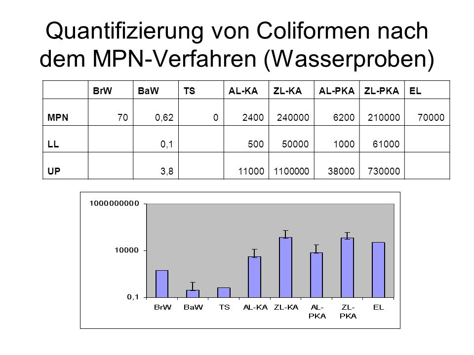 Quantifizierung von Coliformen nach dem MPN-Verfahren (Wasserproben)