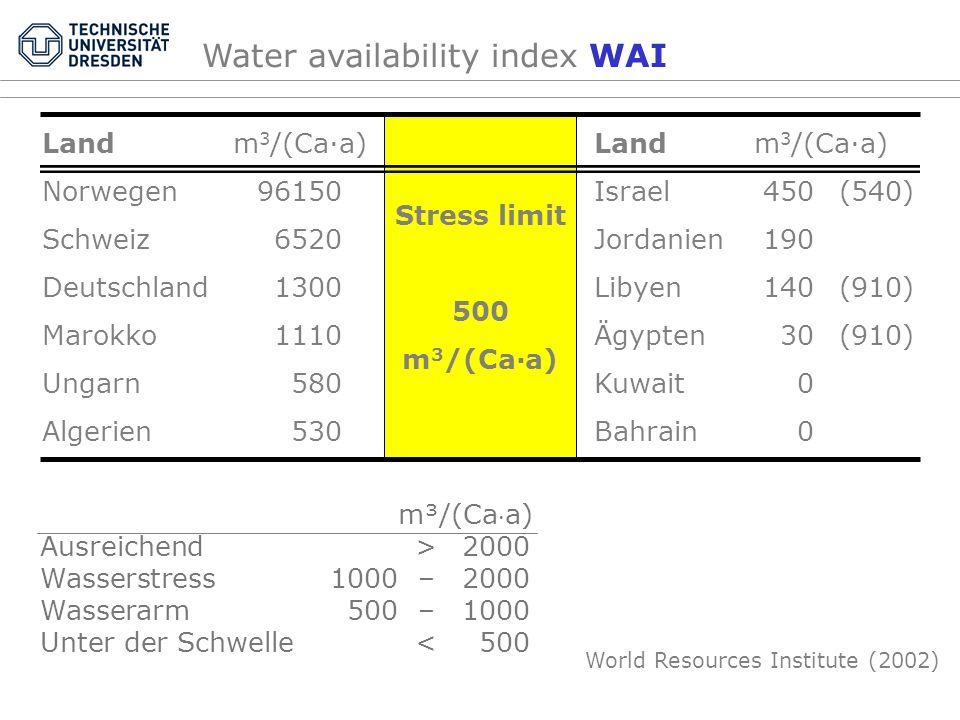 Water availability index WAI