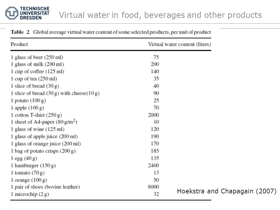 Virtual water in food, beverages and other products