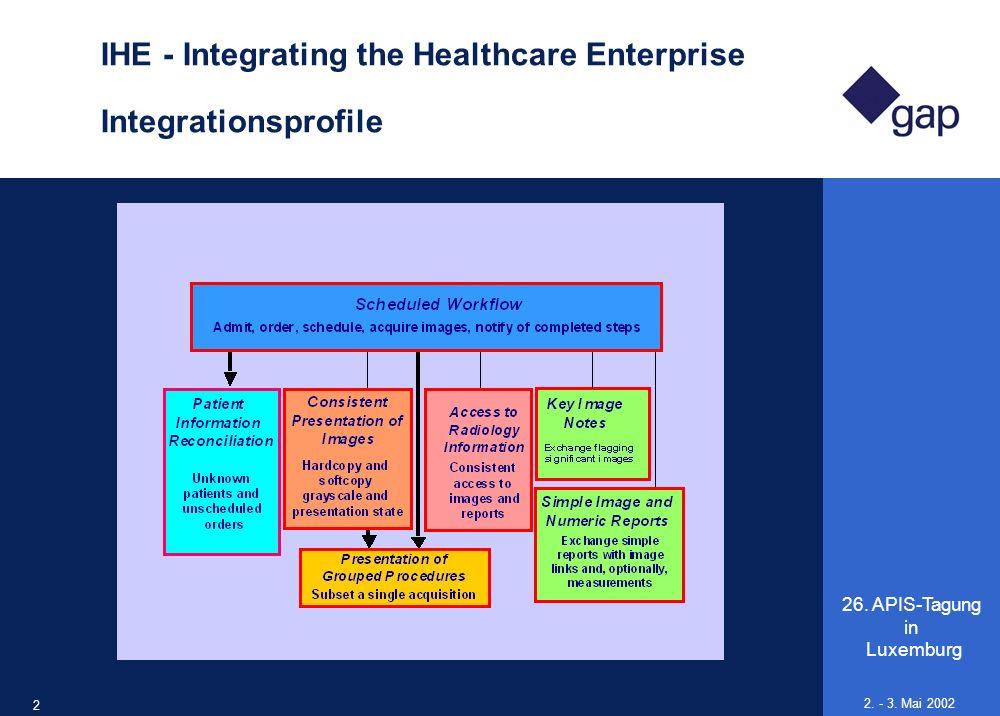 IHE - Integrating the Healthcare Enterprise Integrationsprofile