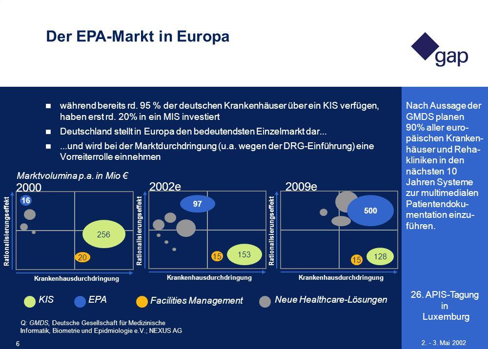 Der EPA-Markt in Europa