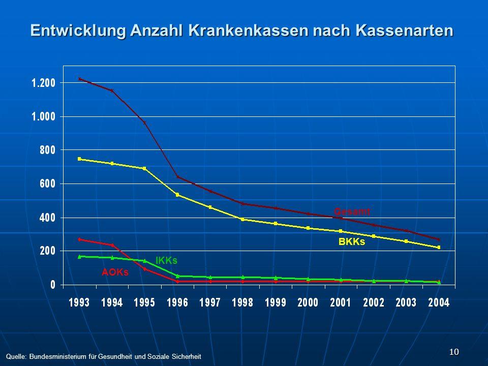 Entwicklung Anzahl Krankenkassen nach Kassenarten