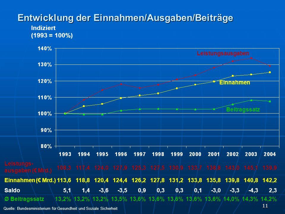 Entwicklung der Einnahmen/Ausgaben/Beiträge