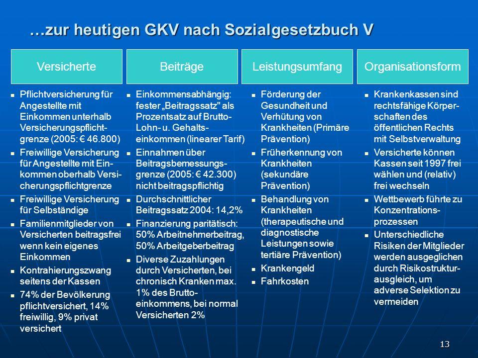 …zur heutigen GKV nach Sozialgesetzbuch V