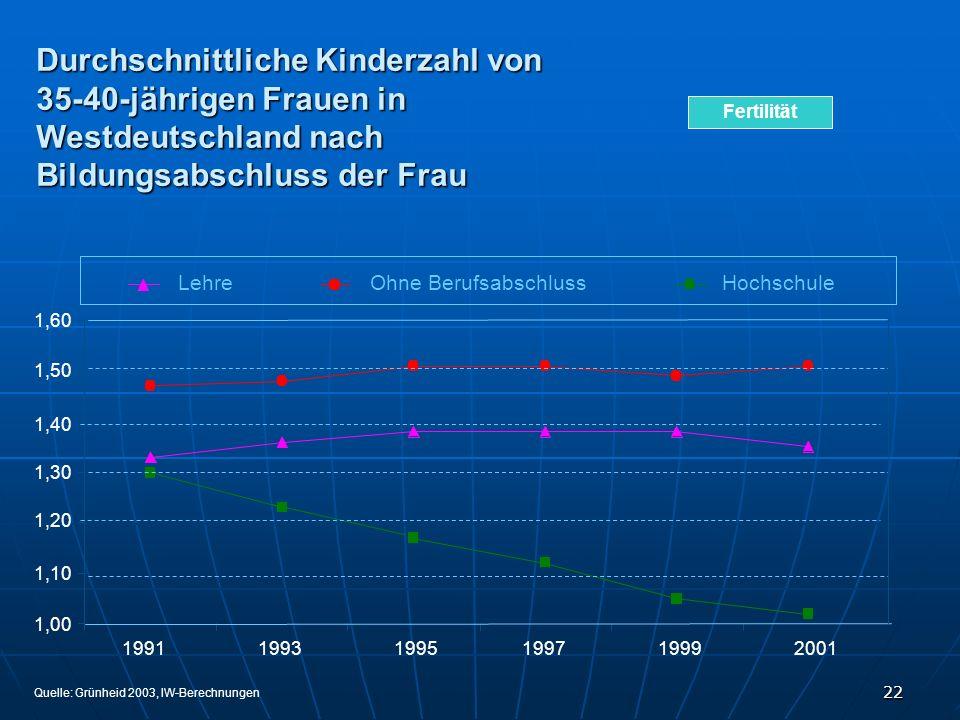 Durchschnittliche Kinderzahl von 35-40-jährigen Frauen in Westdeutschland nach Bildungsabschluss der Frau