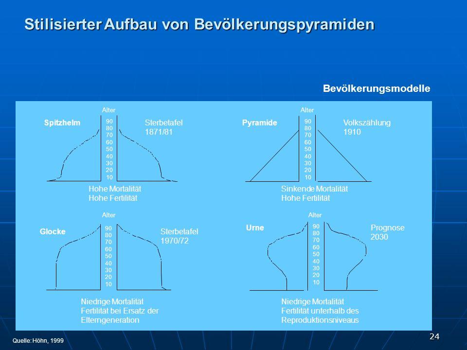 Stilisierter Aufbau von Bevölkerungspyramiden