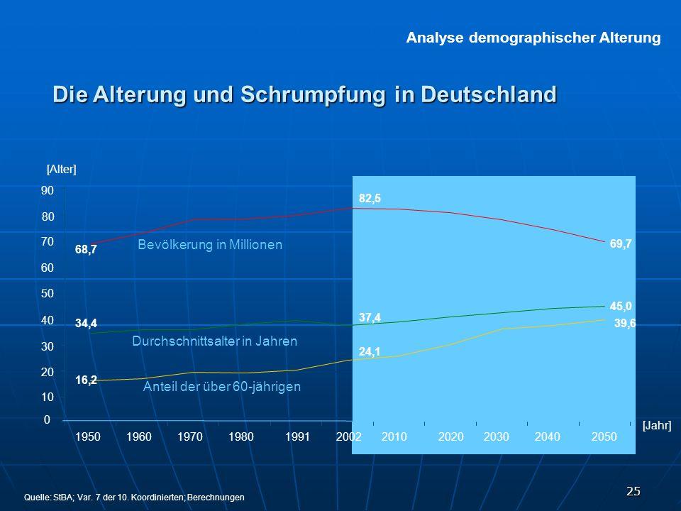 Die Alterung und Schrumpfung in Deutschland