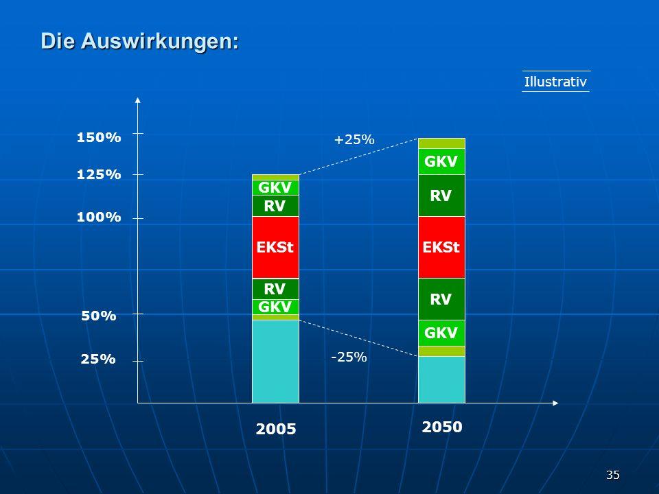 Die Auswirkungen: GKV RV GKV RV EKSt Lohn Lohn EKSt 2005 2050