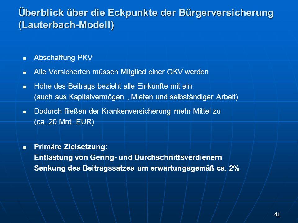 Überblick über die Eckpunkte der Bürgerversicherung (Lauterbach-Modell)