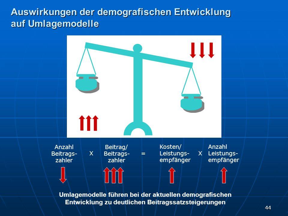 Auswirkungen der demografischen Entwicklung auf Umlagemodelle