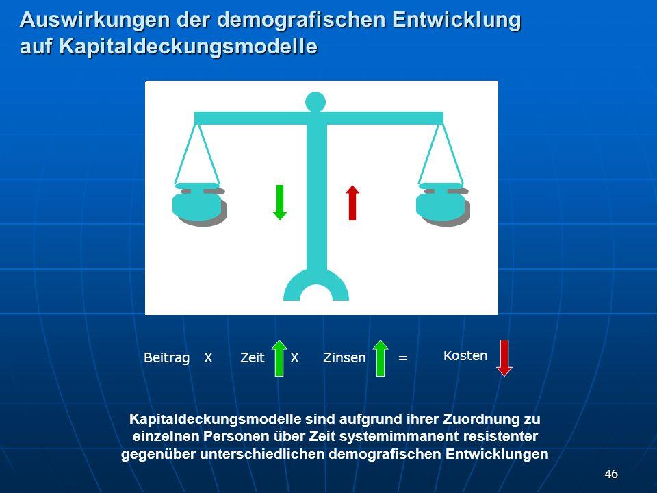 Auswirkungen der demografischen Entwicklung auf Kapitaldeckungsmodelle