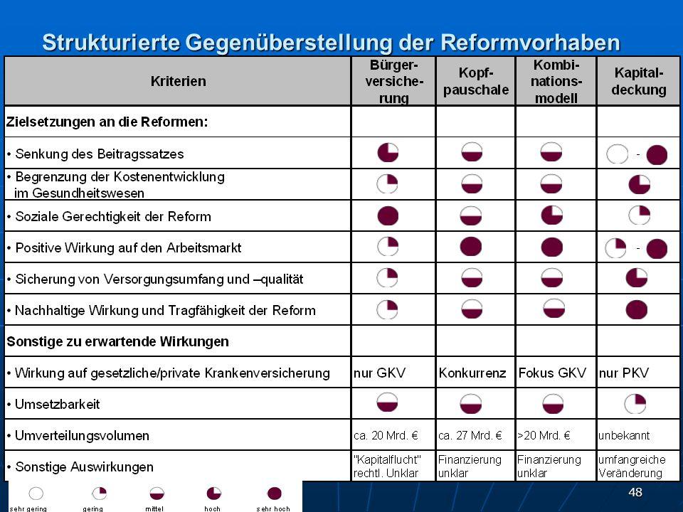 Strukturierte Gegenüberstellung der Reformvorhaben