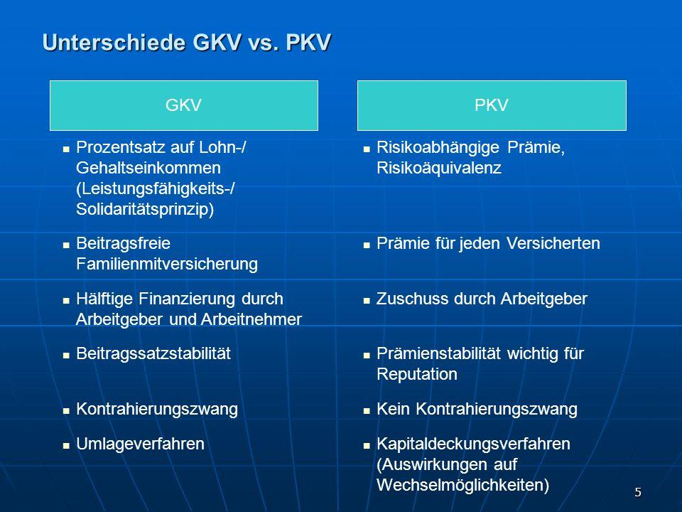 Unterschiede GKV vs. PKV