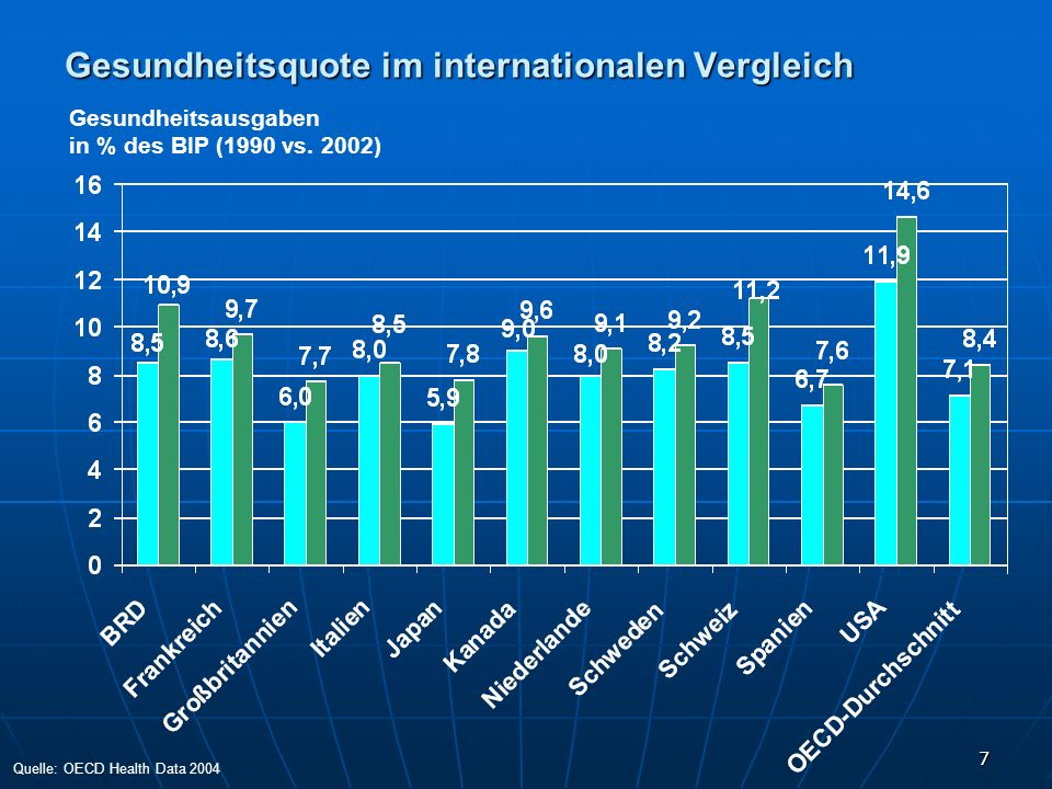Gesundheitsquote im internationalen Vergleich
