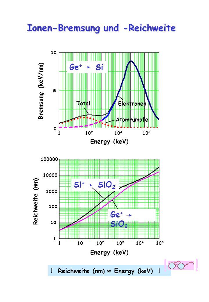 ! Ionen-Bremsung und -Reichweite Ge+ Si Si+ SiO2 Ge+ SiO2