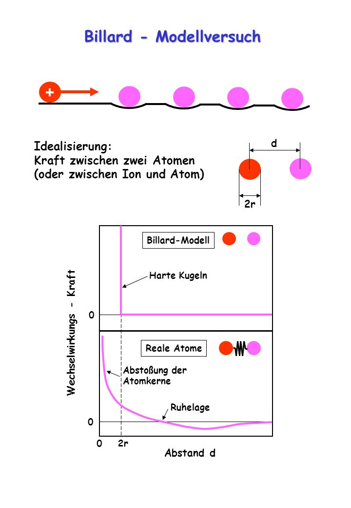 Wechselwirkungs - Kraft