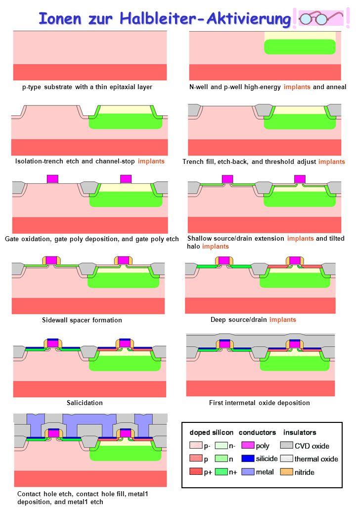 Ionen zur Halbleiter-Aktivierung