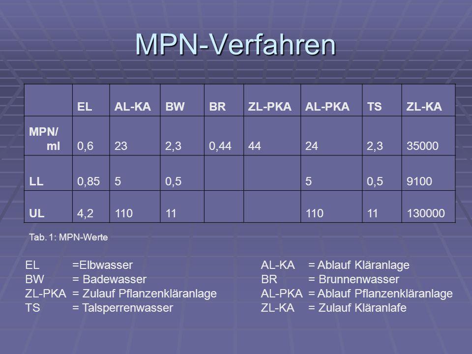 MPN-Verfahren EL AL-KA BW BR ZL-PKA AL-PKA TS ZL-KA MPN/ml 0,6 23 2,3