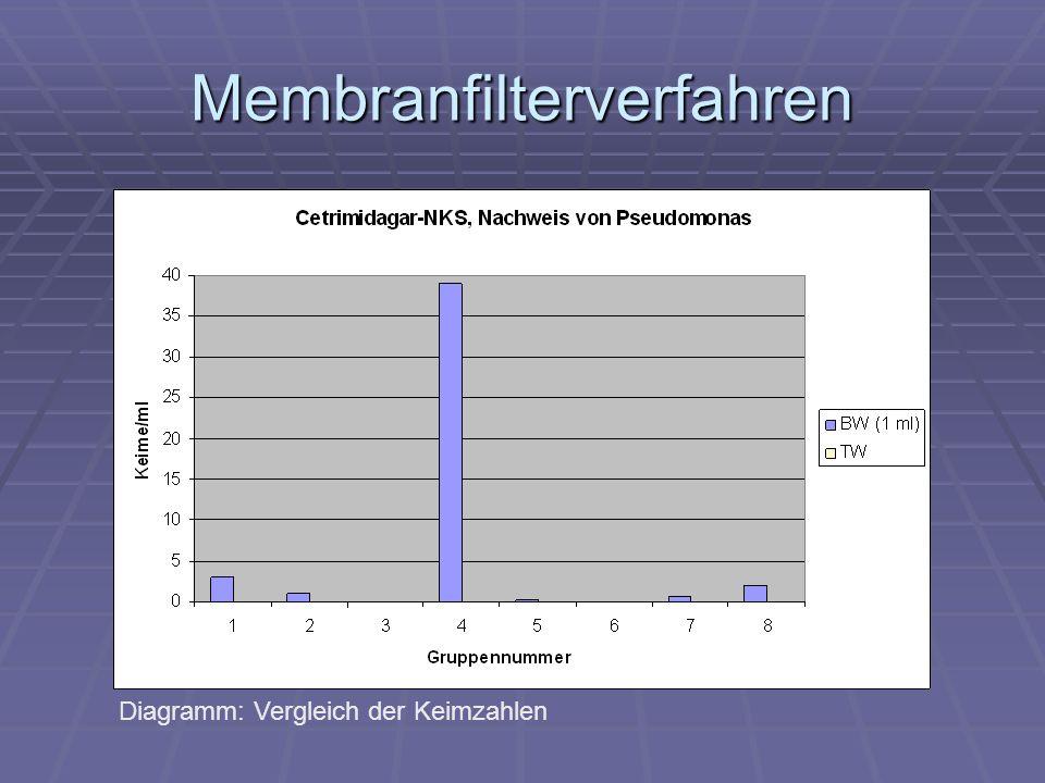Membranfilterverfahren