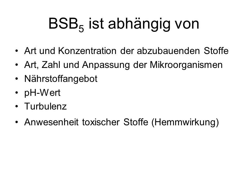 BSB5 ist abhängig von Art und Konzentration der abzubauenden Stoffe