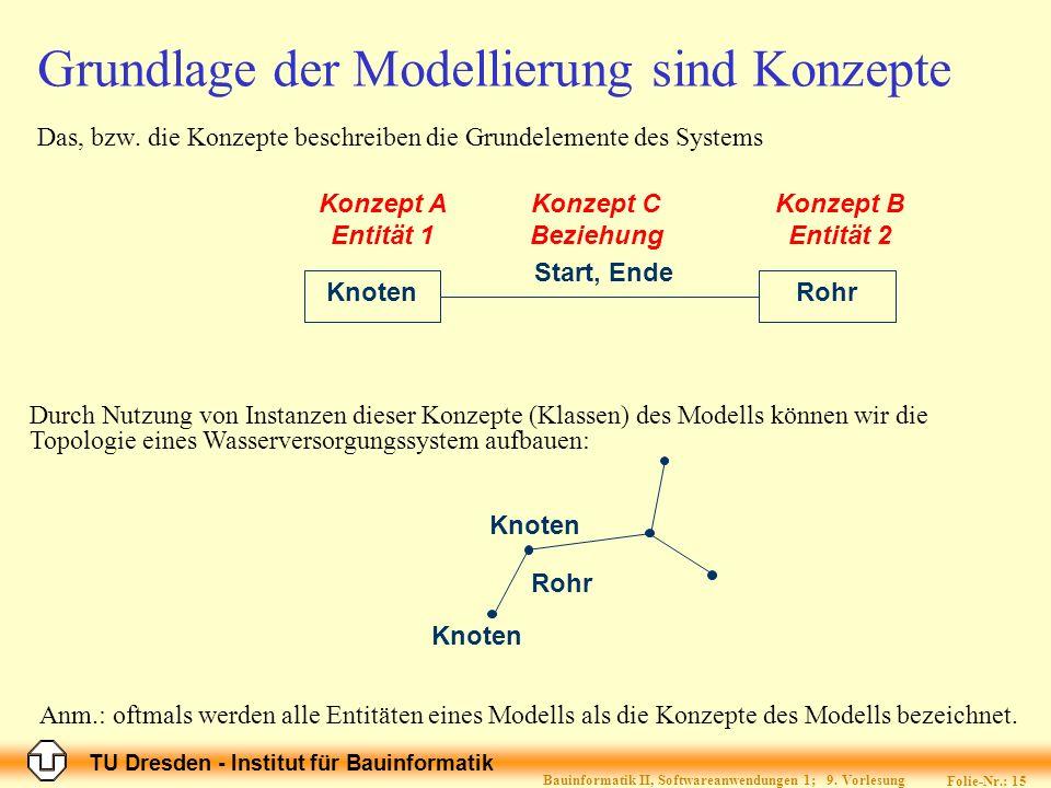 Grundlage der Modellierung sind Konzepte