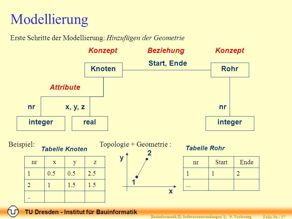 Bauinformatik II, Softwareanwendungen 1; 9. Vorlesung