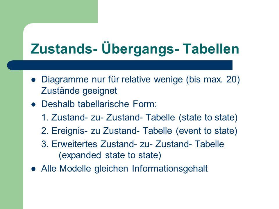 Zustands- Übergangs- Tabellen