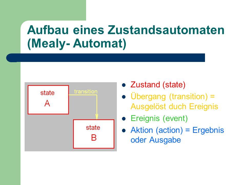 Aufbau eines Zustandsautomaten (Mealy- Automat)