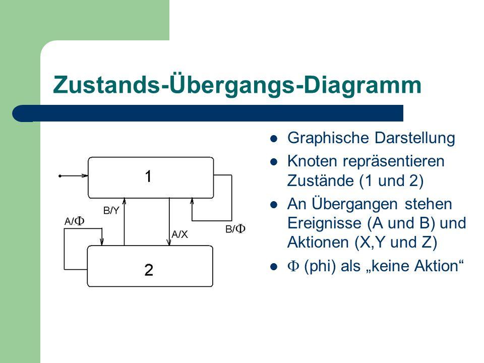 Zustands-Übergangs-Diagramm