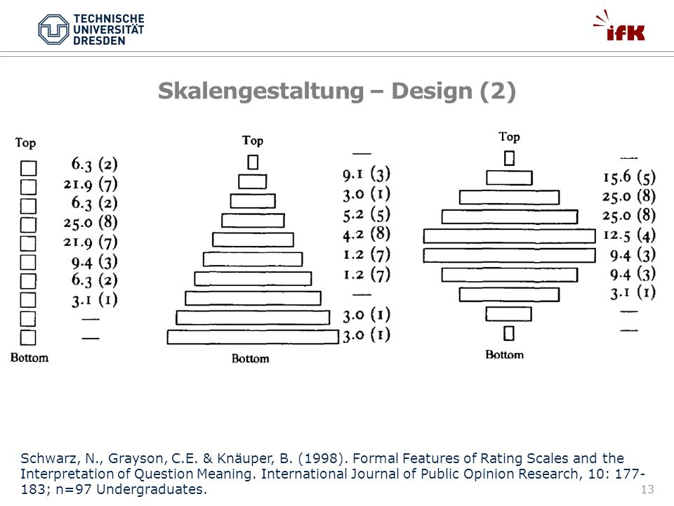 Skalengestaltung – Design (2)