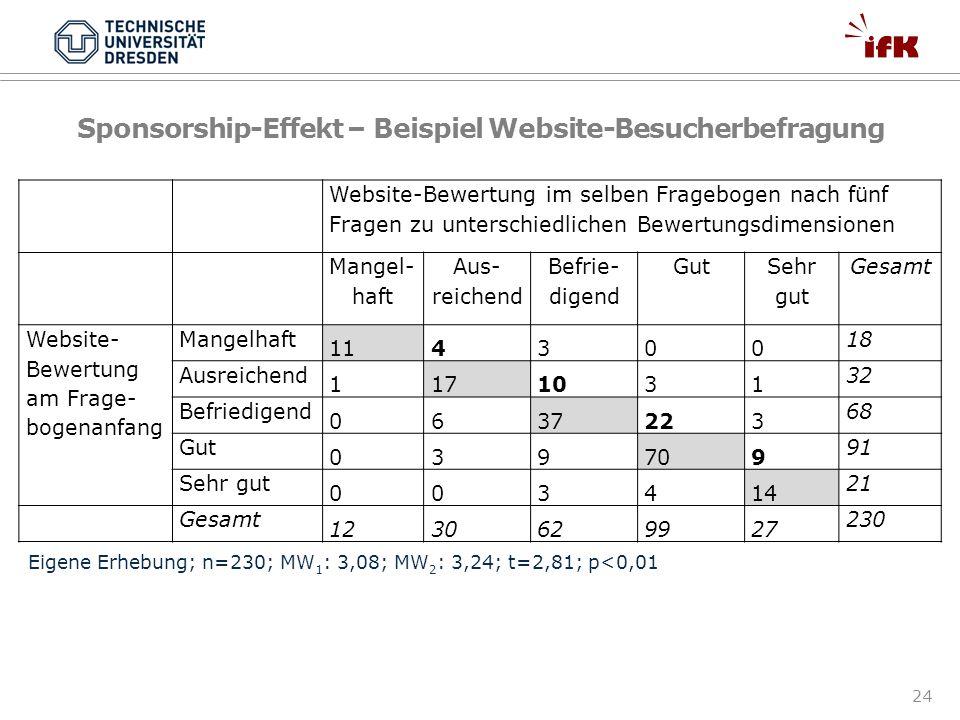 Sponsorship-Effekt – Beispiel Website-Besucherbefragung